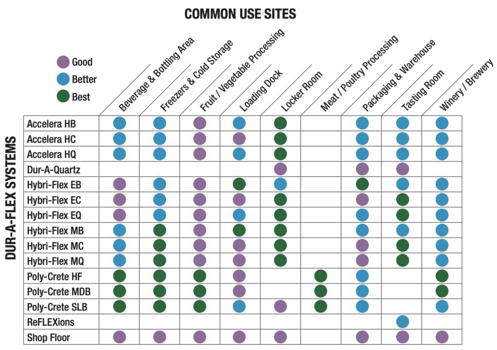 Dur-A-Flex Common Use Sites
