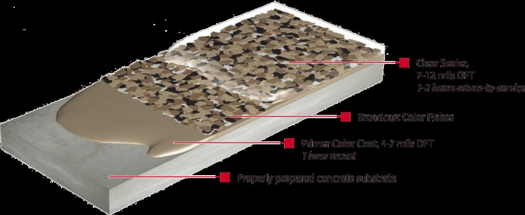 Polyaspartic Floor Coatings