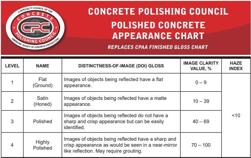 Polished Concrete Appearance Chart