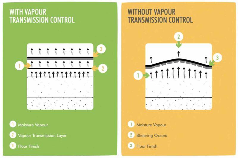 Vapor transmission control